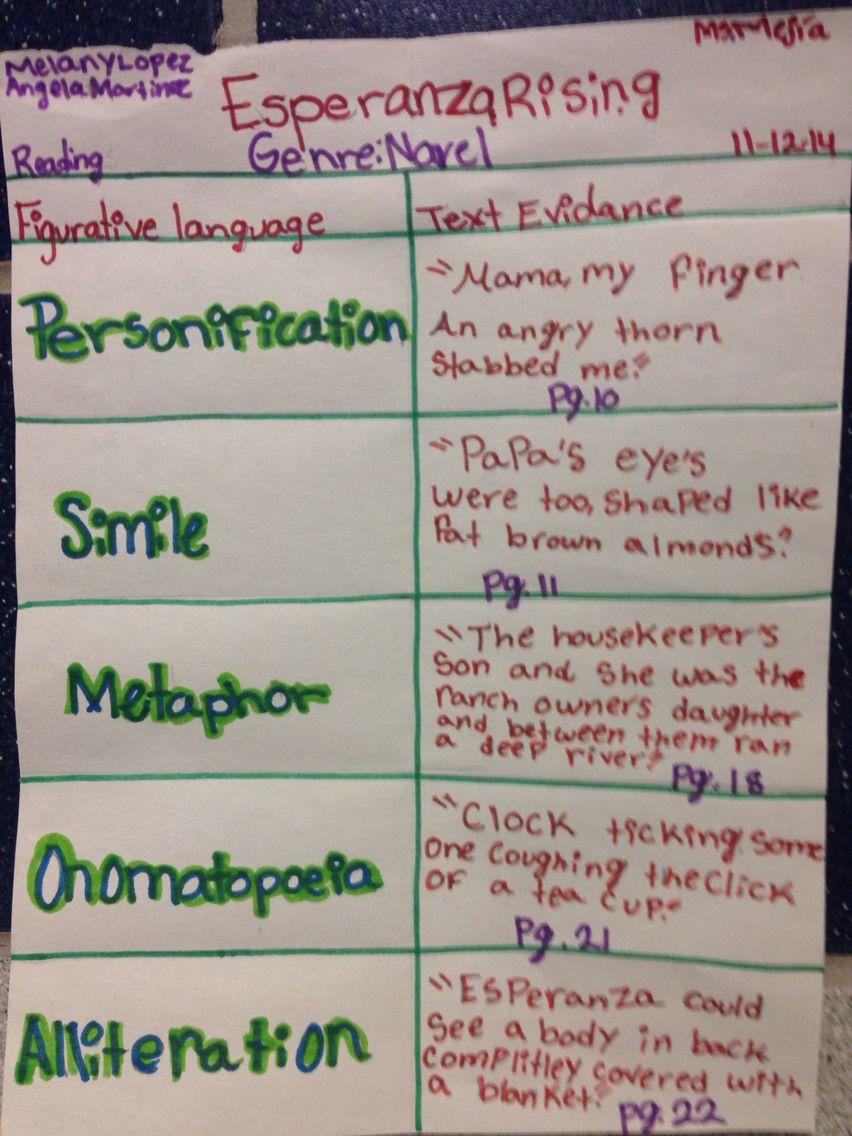 Novel Esperanza Rising Skill Figurative Language And Text Evidence