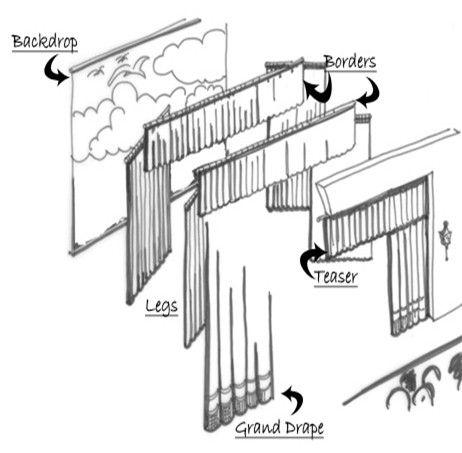Proscenium Stage Diagram Box Johnson Bilge Pump Switch Wiring Curtains Theatre Structure Plan Pinterest