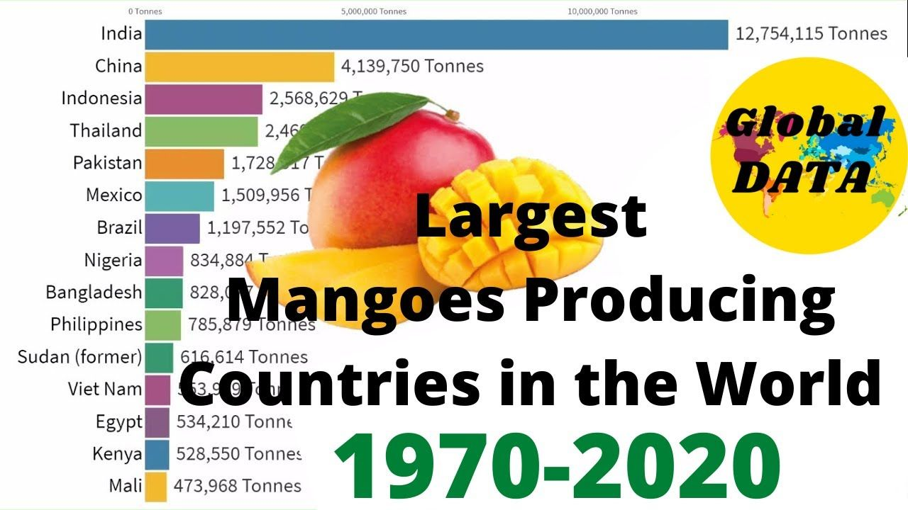 Largest Mangoes Producing Countries in the World (1970