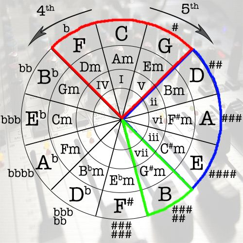 how to find circle of fifths of a chord