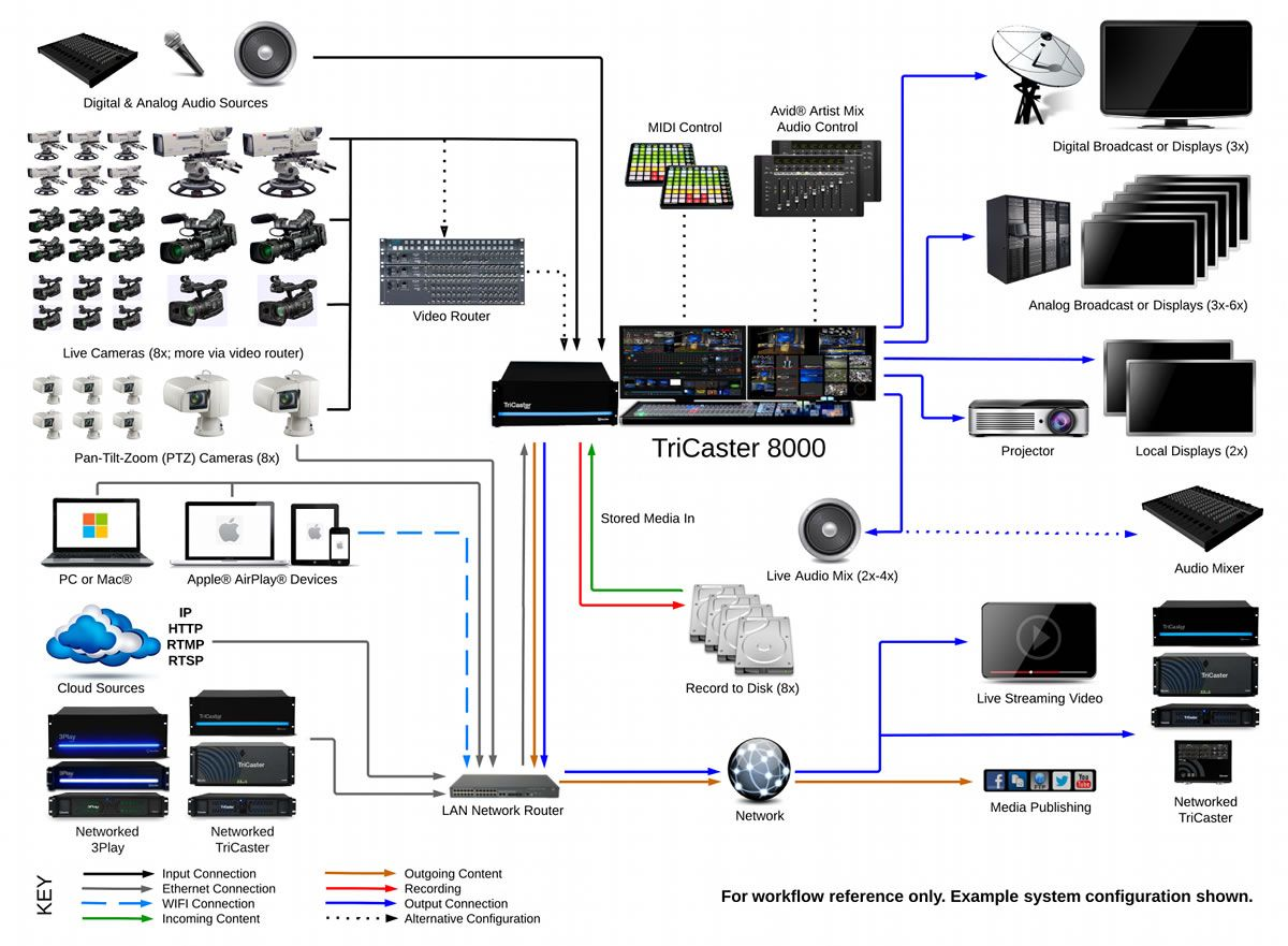 Tremendous Tricaster 8000 System Diagram Technology Education In 2019 Home Wiring Digital Resources Bioskbiperorg