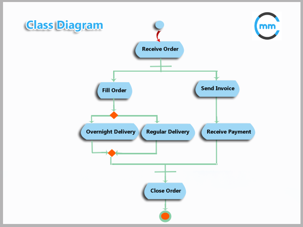 A class diagram is a uml diagram that describes the structure of a diagram ccuart