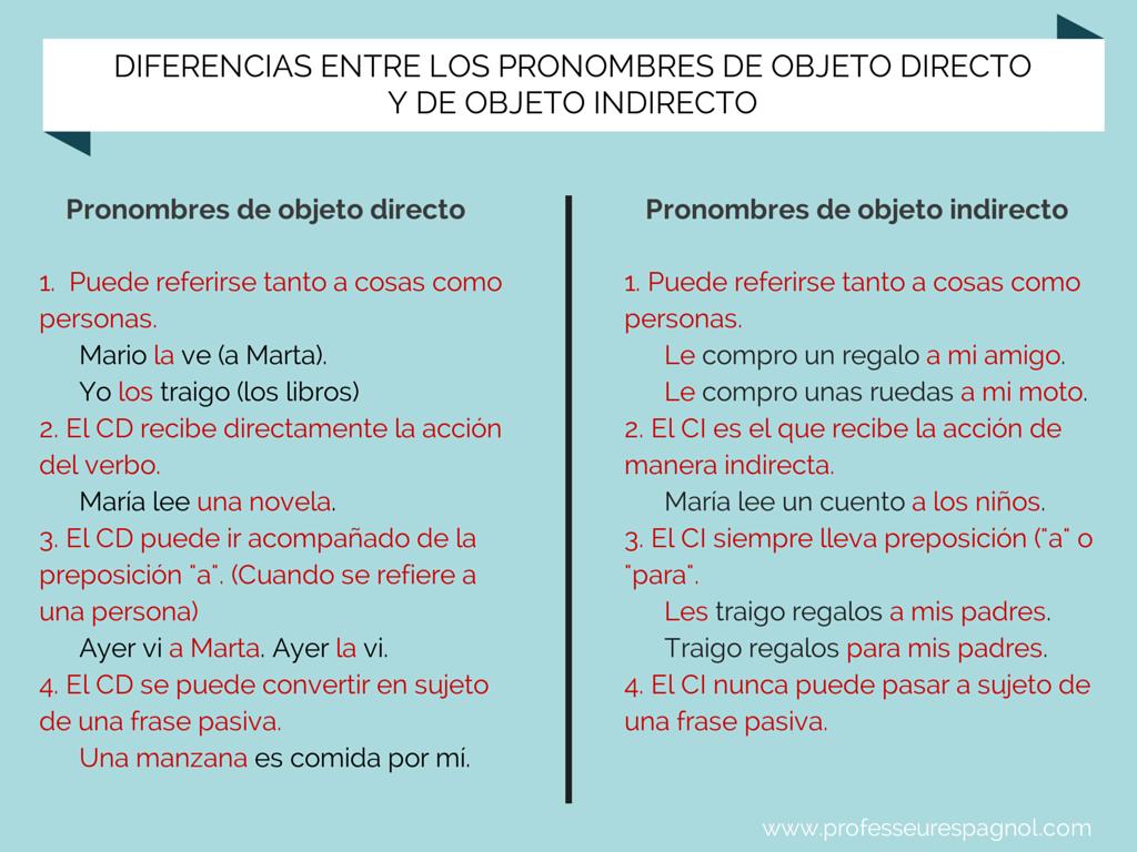 Indirect Object Pronouns: Part I - StudySpanish.com