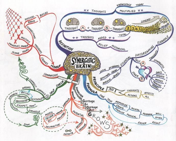 The synergetic brain mind map created by tony buzan will help you to the synergetic brain mind map created by tony buzan will help you to appreciate the power of the human brain and its ability to change simple diagram ccuart Gallery