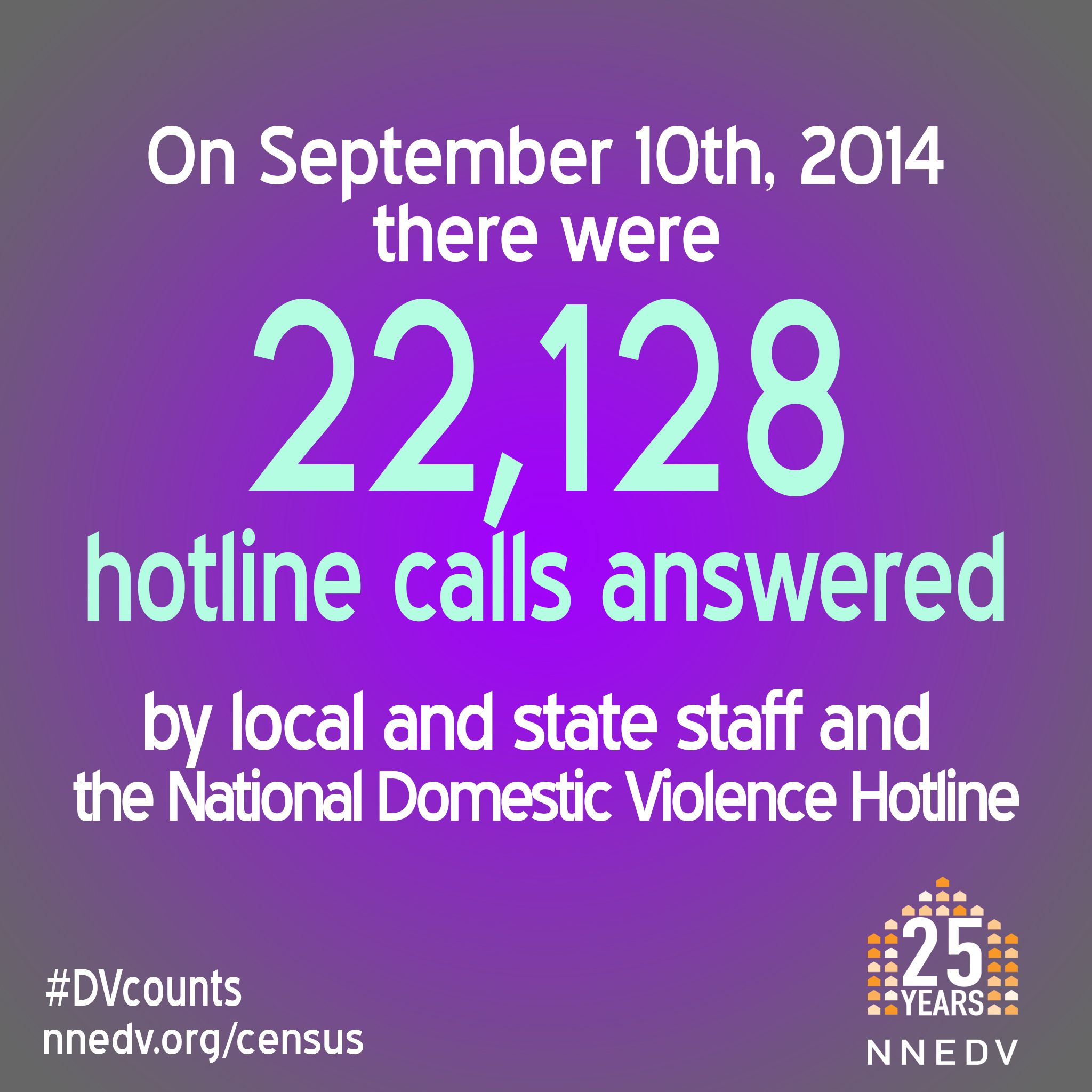 On September 10, 2014 there were 22,128 hotline calls answered! Local and state staff answered 20,845 calls and the National Domestic Violence Hotline answered 1,283 calls. #DVCounts Learn more: http://nnedv.org/census