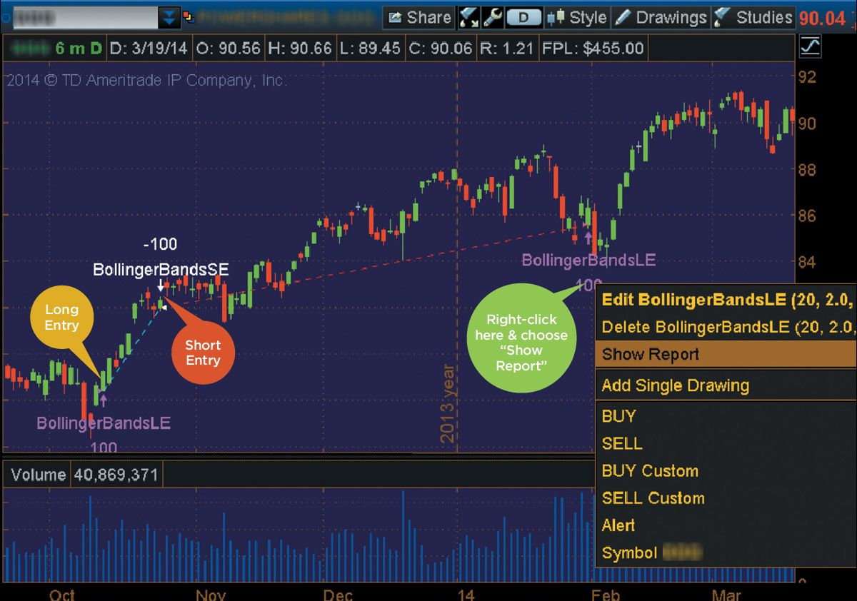 Charts That Rule the World: a thinkorswim® Special Focus