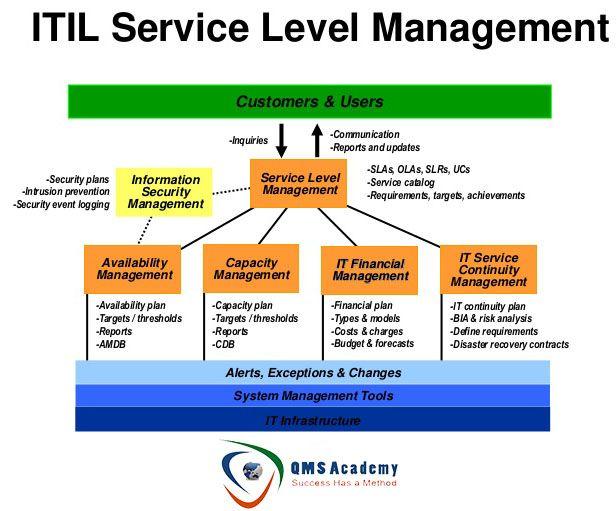 Itil Service Management Itil Management Itil Pinterest
