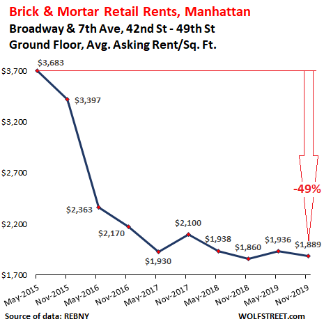 Brick Mortar Meltdown Manhattan Style Lenders Foreclose On Times Square Tower Whose Six Retail Floors Are 90 Vacant Insurance Investments Lenders Foreclose