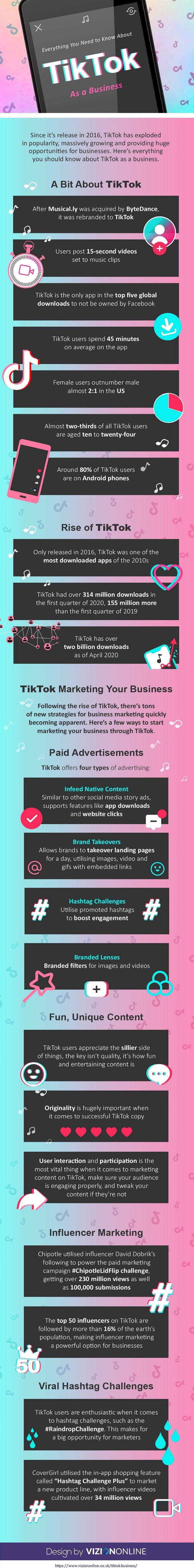 Everything You Need To Know About Tiktok Infographic Social Media Today Social Media Infographic Business Infographic Infographic Marketing