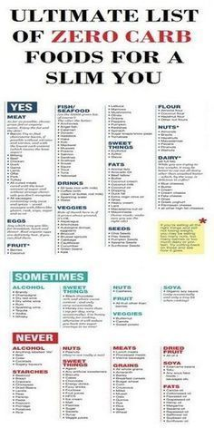 Pin by Ashley Chumbley on Keto life | Ketogenic Diet, No carb diets, Carb cycling diet