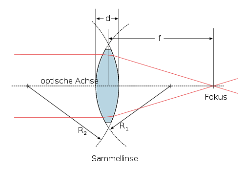 Sammellinse - Linse (Optik) – Wikipedia