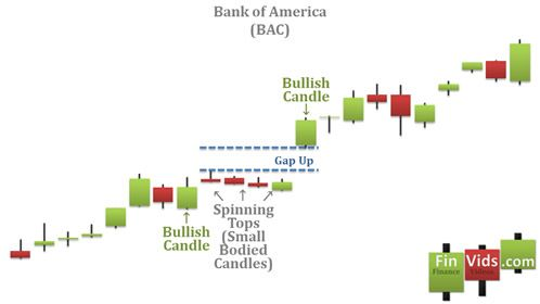 A Candlestick Chart With A High Price Gapping Play Within It