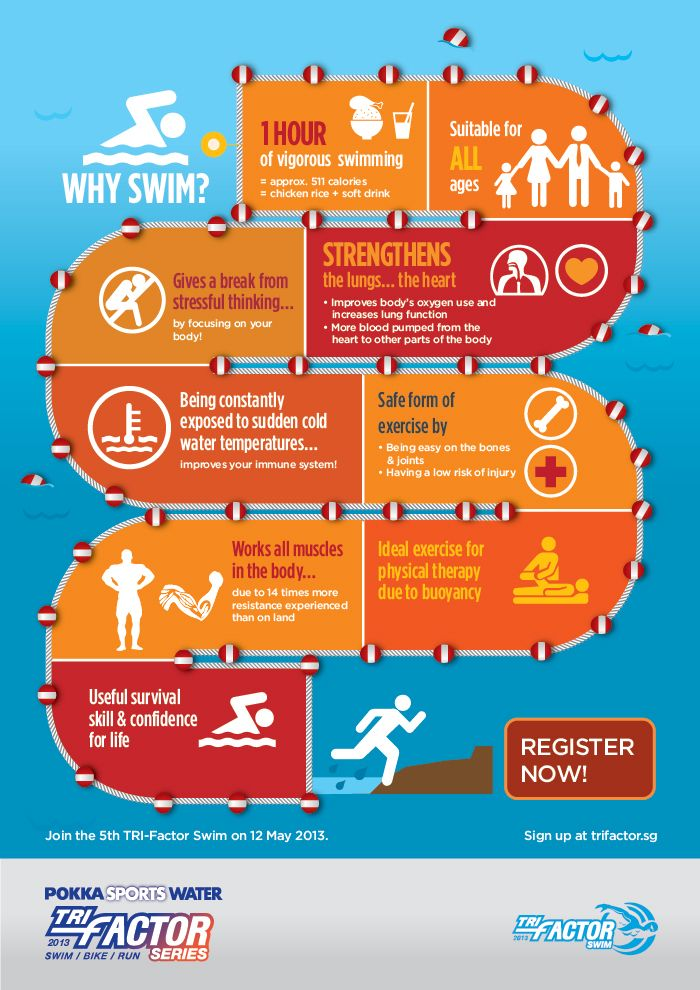The Benefits of Swimming by trifactor #Swimming #Benefits