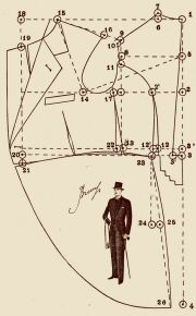 Period patterns to your Measurements