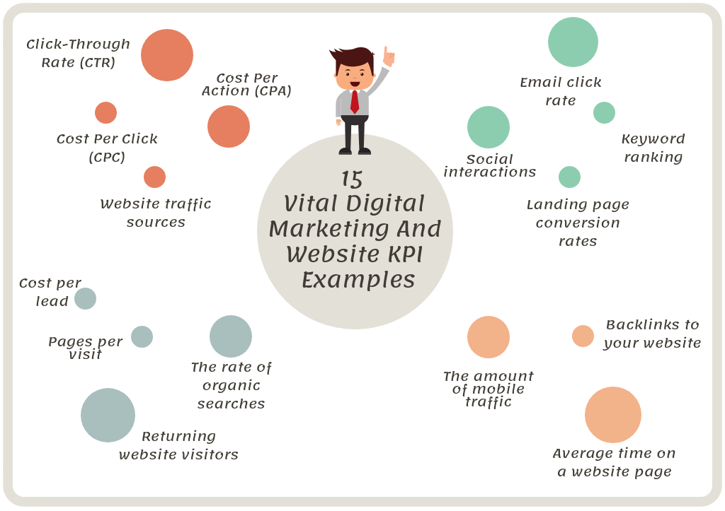 60 KPI Examples In Business (With PDF) Must Know