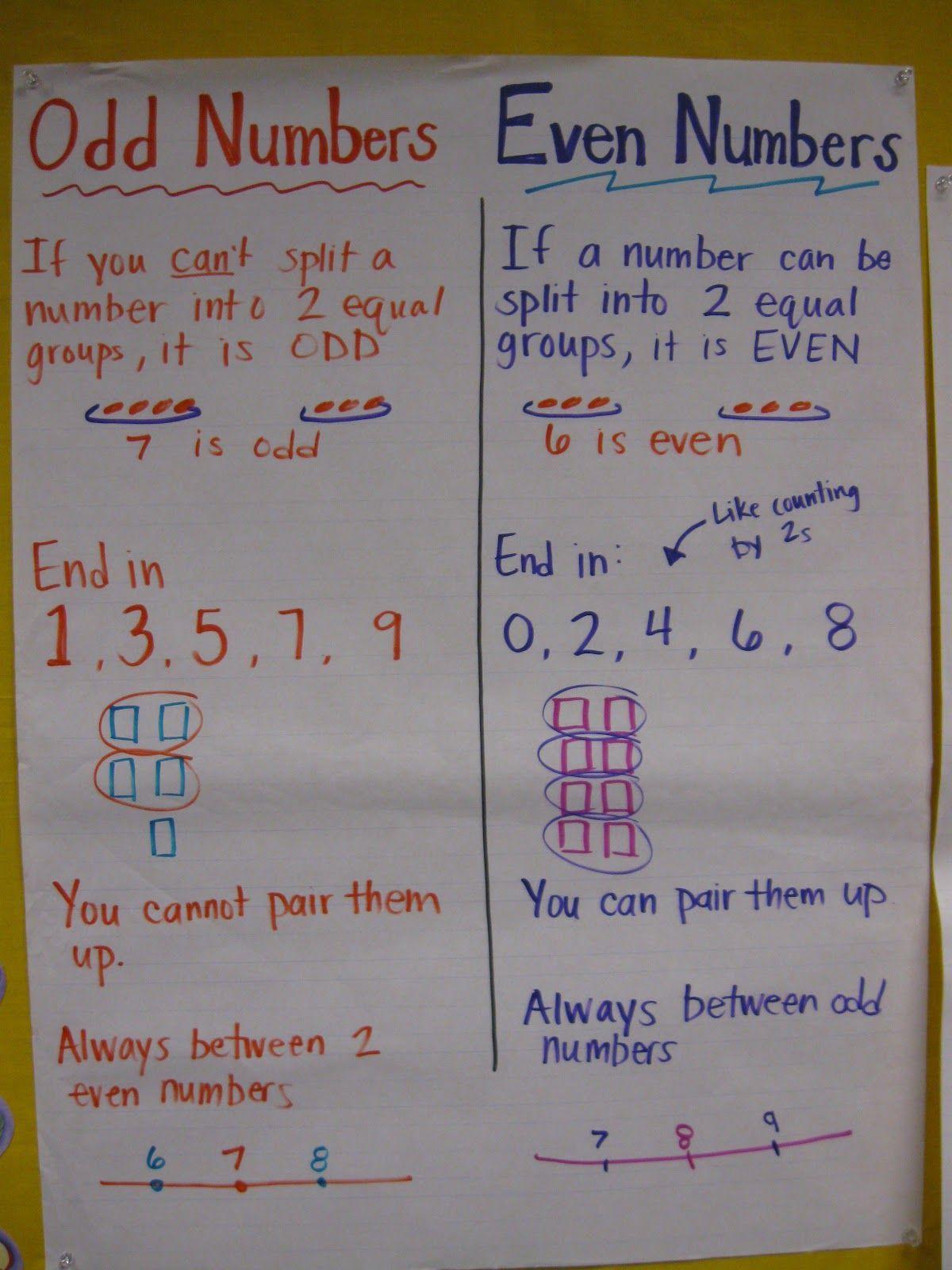 Pin By Rita Troxell On Math Ideas