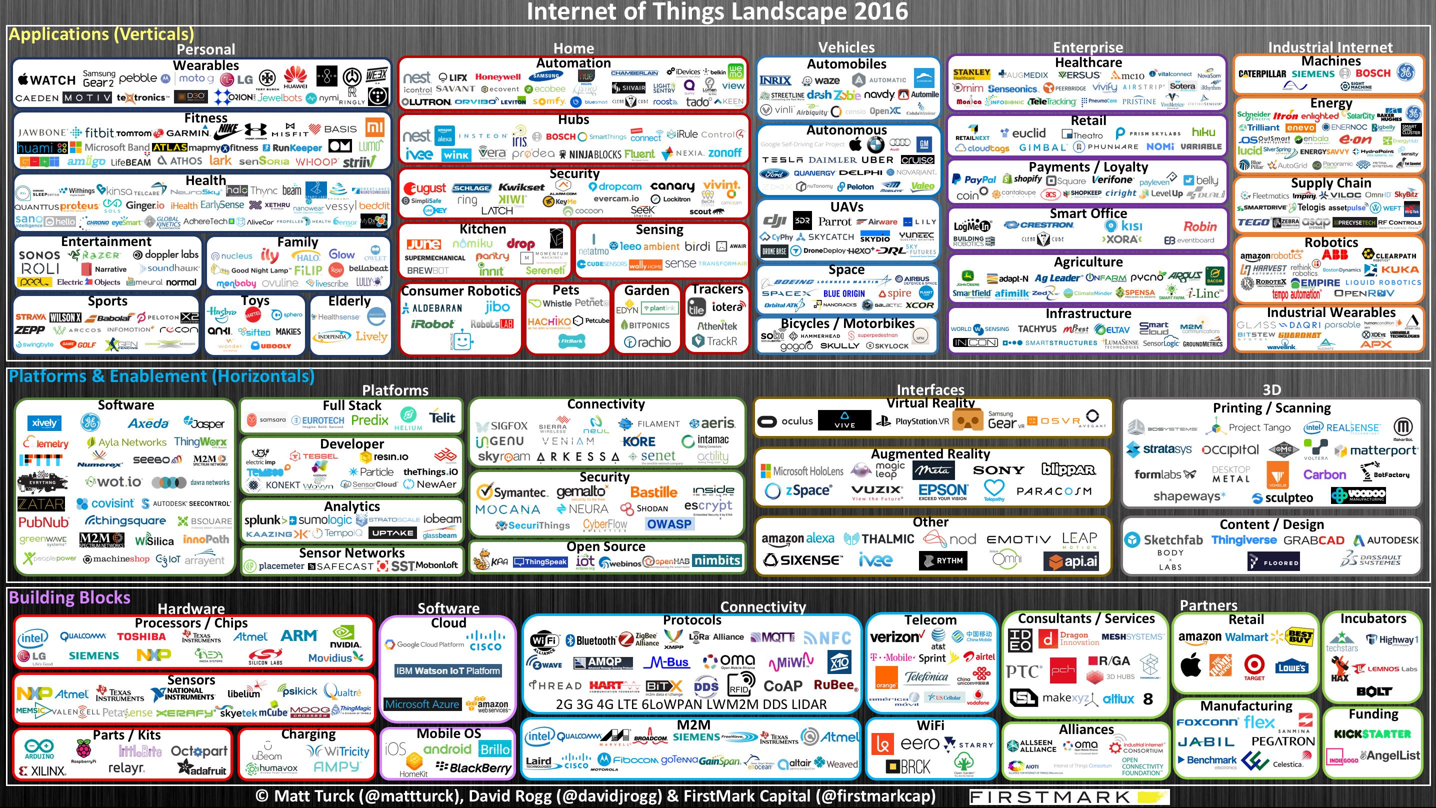 Internet Of Things Iot Internetofthings Bigdata Onpage