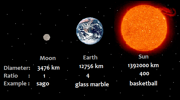 Moon Earth-Sun Size