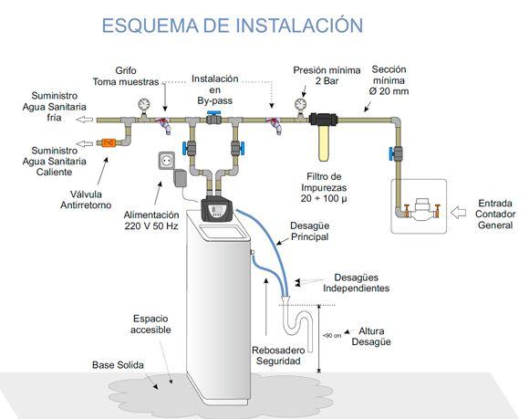 Esquema de instalación Descalcificador compacto