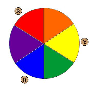 Painters Color Wheel The Standard Color Wheel Subtractive With