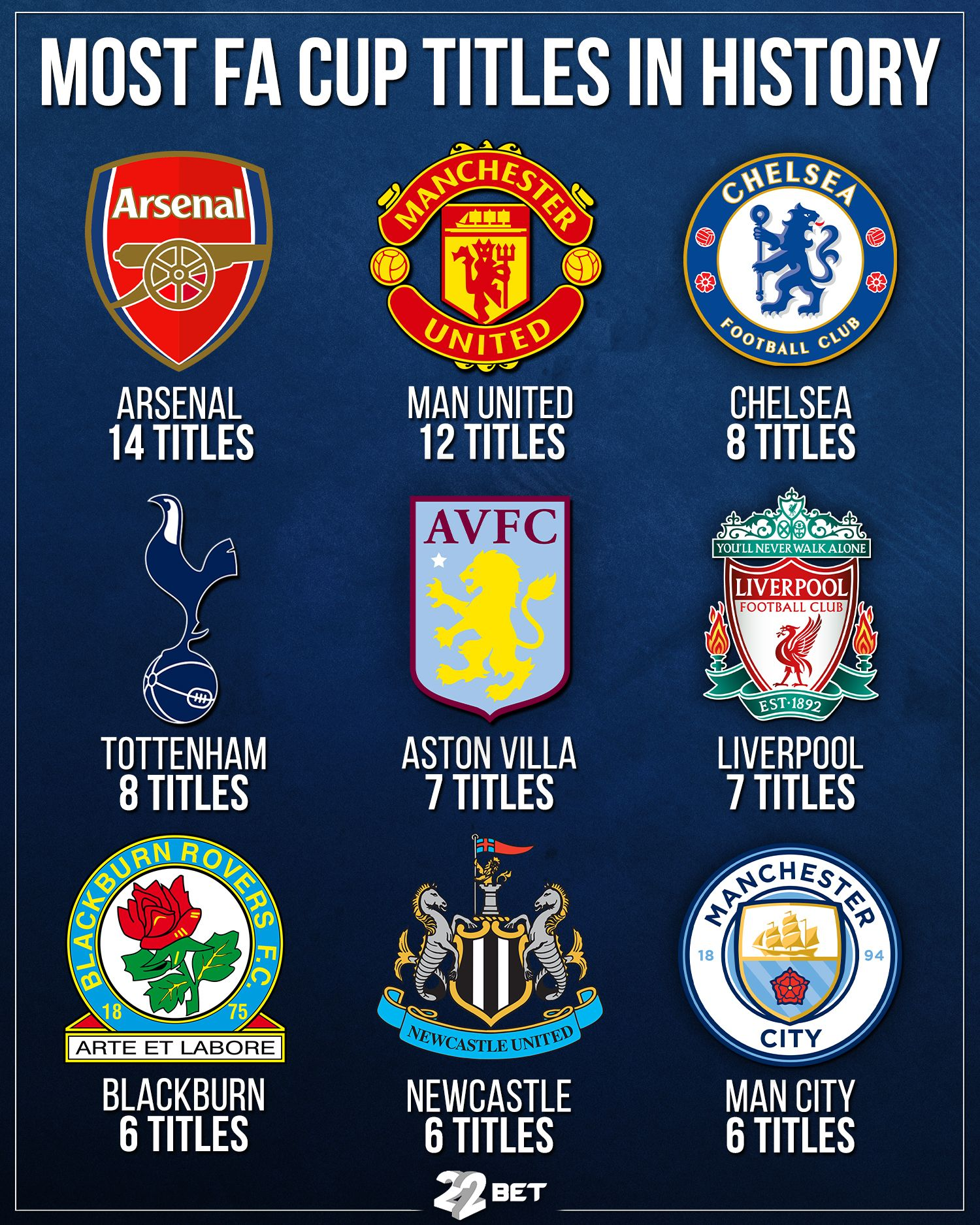 Most Fa Cup Titles In History In 2020 Fa Cup Liverpool Football Club Liverpool Football