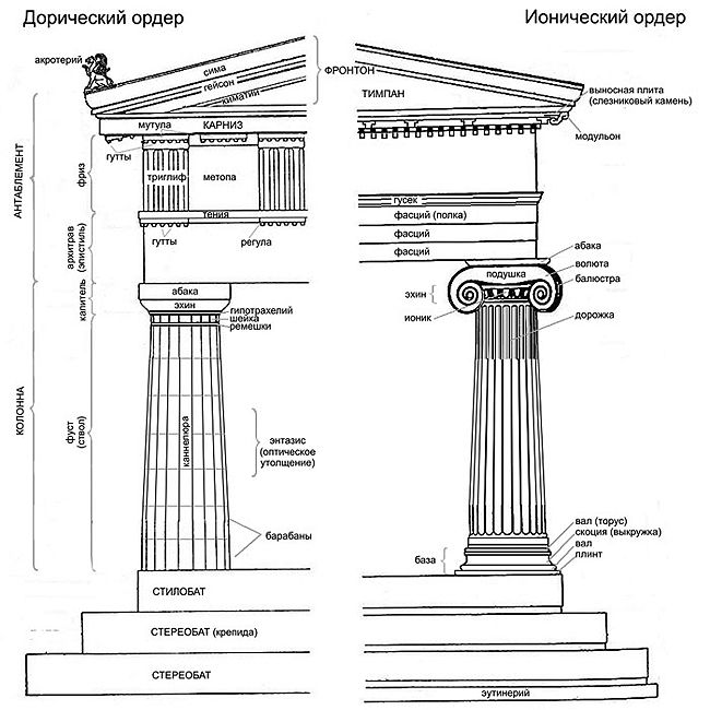 Doric order the doric order originated on the mainland and for Doric columns