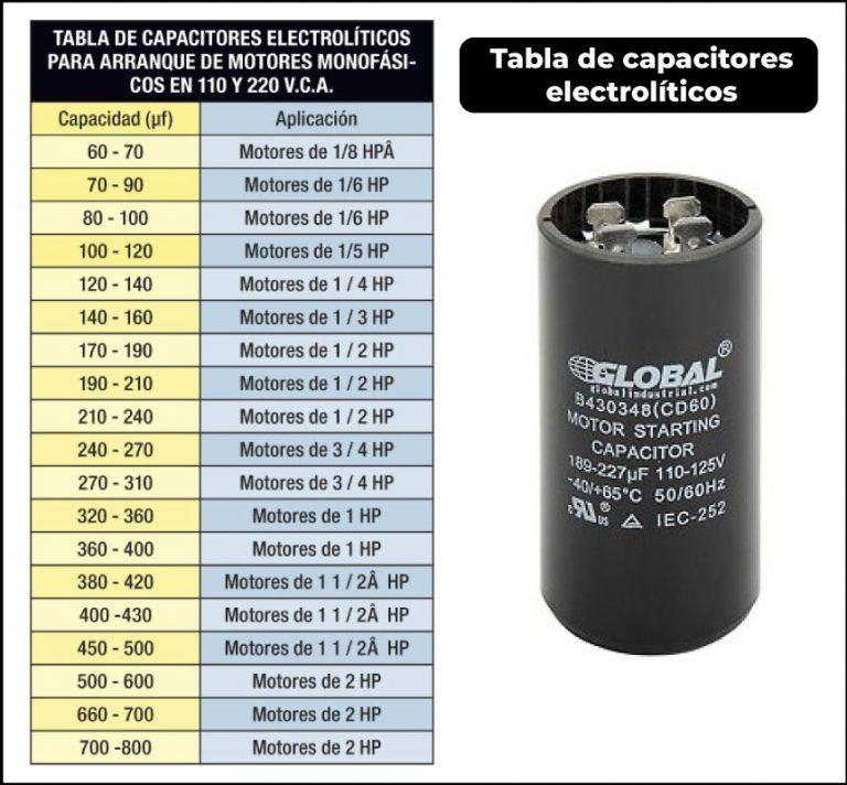 Descarga Manuales Pdf Friolandia Service Diagrama De Instalacion Electrica Motor De Lavadora Instalacion Electrica Industrial