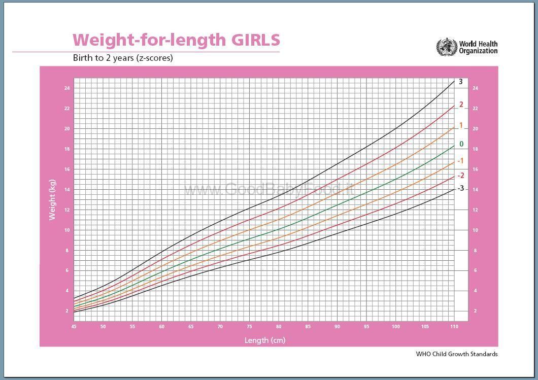 tabella di altezza e peso per i bambini