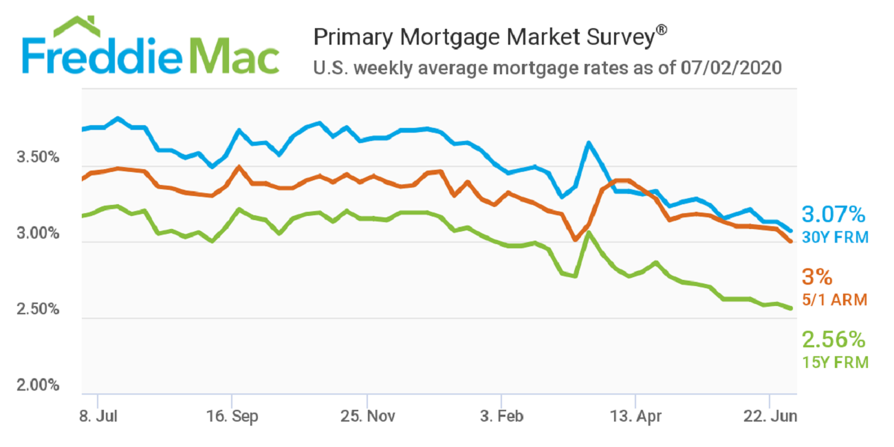 The Average For A 30 Year Fixed Rate Mortgage This Week Was The Lowest Ever Recorded By Freddie Mac In 2020 Mortgage Rates Fixed Rate Mortgage Mortgage