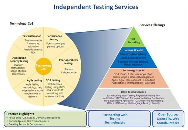 Pin By Indian Mesh Pvt Ltd On Software Testing Services