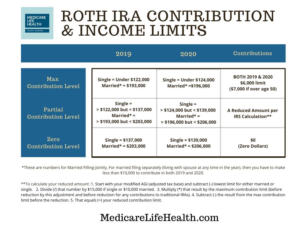 Roth ira contribution limits 2020 single