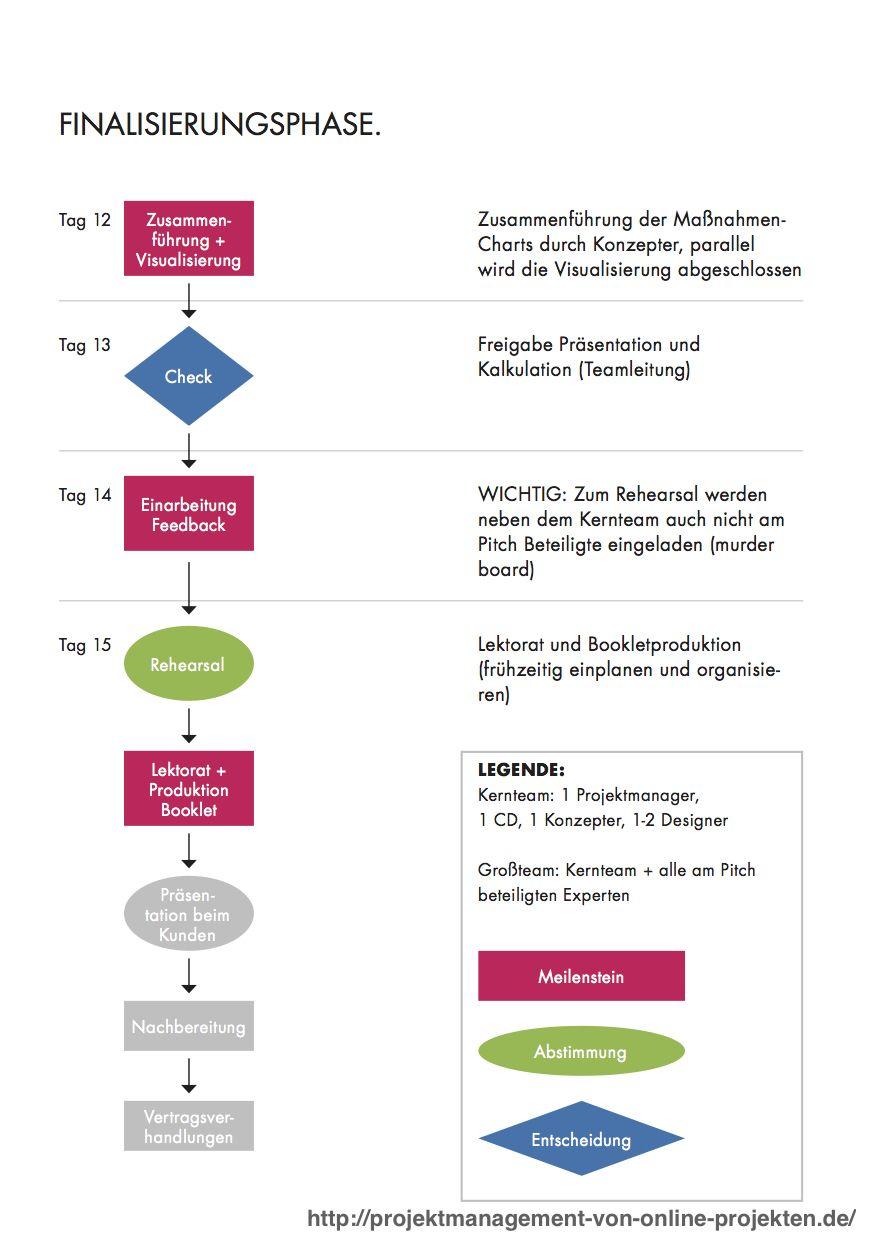 Projektmanagement Von Online Projekten Fachbuch Projektmanagement Projekt Manager Fachbucher