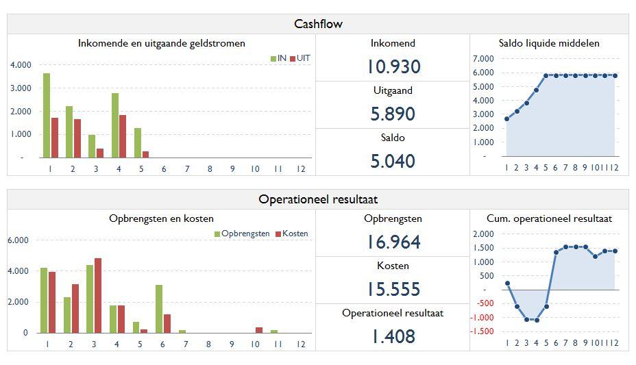 Ook de cashflow wordt duidelijk in beeld gebracht met Boekhouden in Excel. Uw complete Excel boekhouding.