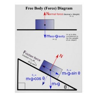 Physics free body force diagram poster critical thinking physics free body force diagram poster ccuart Choice Image