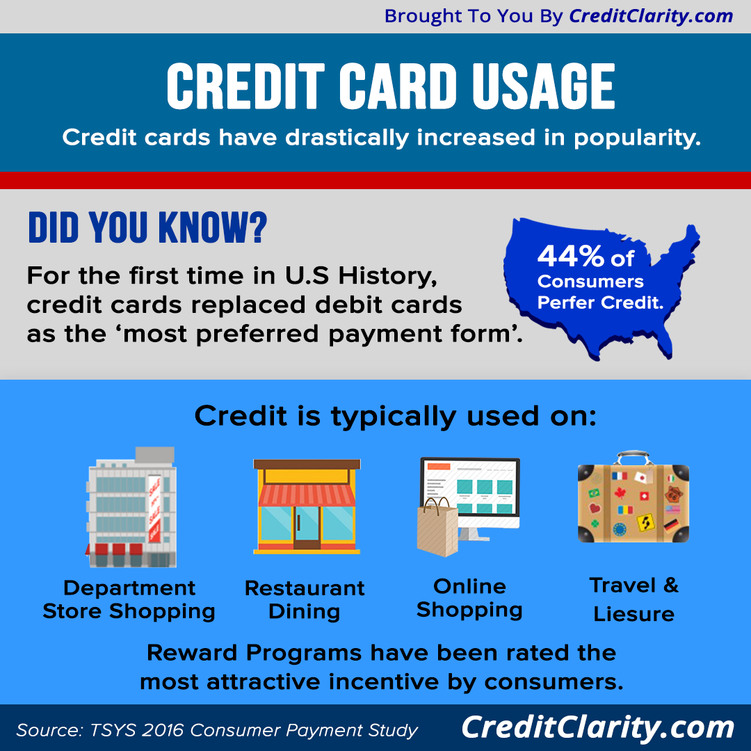 Credit Cards Are Increasing In The Usage Of United States Consumers Card Diagram
