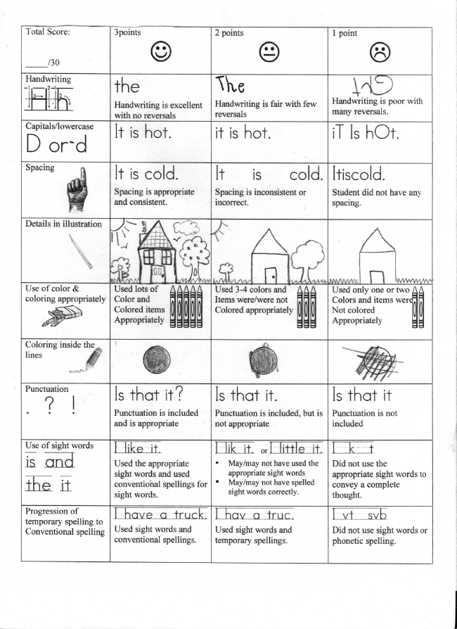 kindergarten learning progression writing rubric