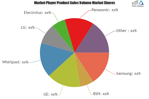 Smart Home Appliances Market Is Thriving Worldwide With Leading