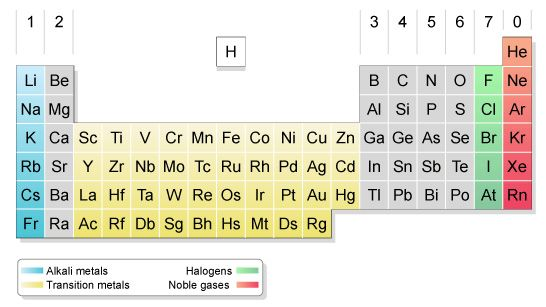 Group 1 - alkali metals, group 7 - halogens, group 0 - noble gases - new tabla periodica metales alcalinos