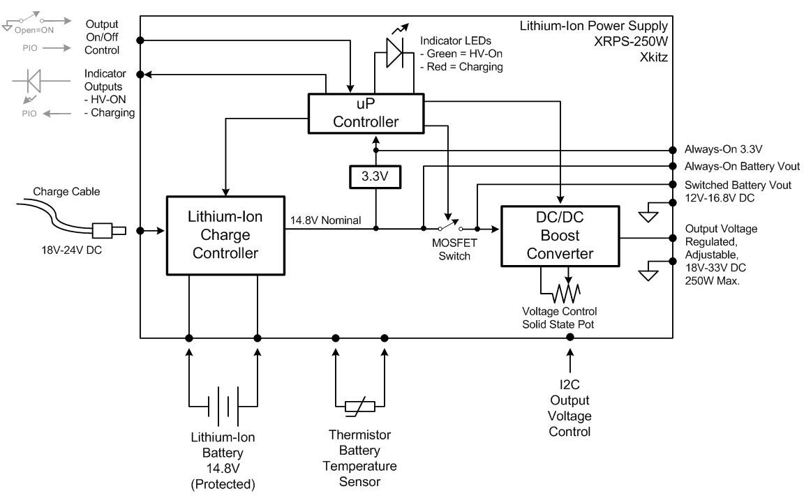 Block diagram for XRPS-250W Li-Ion based power supply.