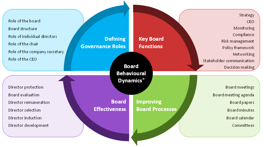 Governance Review Effective Governance Risk Management Board Of Directors Communication Board