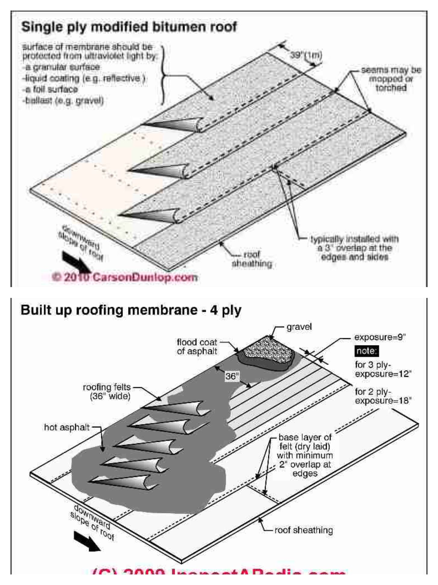 Single Ply Vs Built Up Roof Built Up Roofing Refers To Any Roofing System That Is Installed In Multiple Layers Using Mansard Roof Bitumen Roof Roof Detail