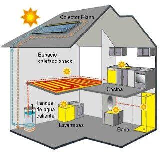 Energia Termica Energia Solar Termica Energia Termica Energia Solar