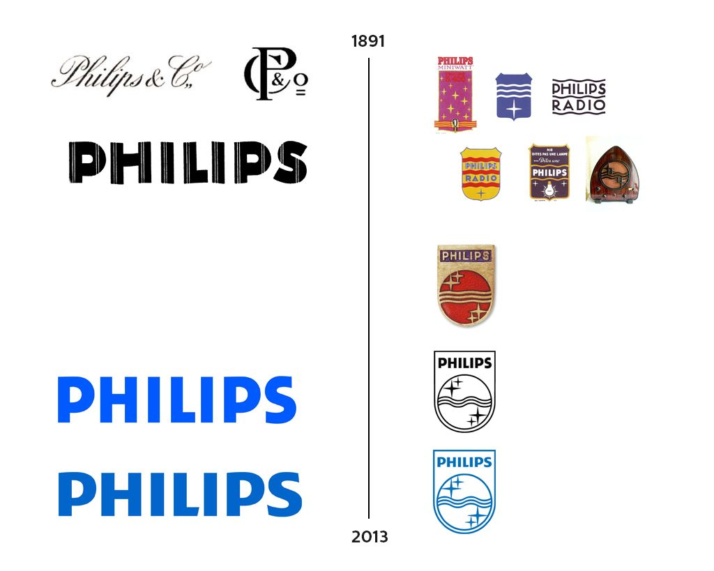 historical timeline of the philips logo design philips. Black Bedroom Furniture Sets. Home Design Ideas