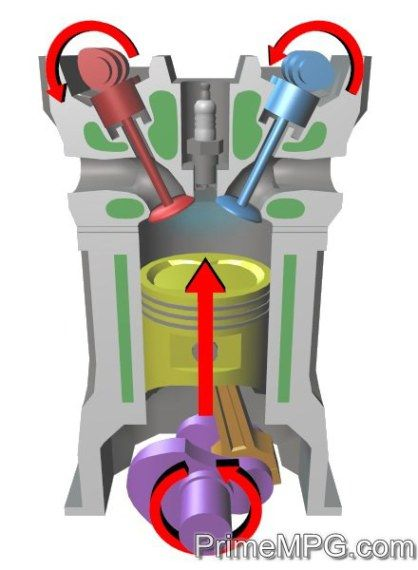the 4 stroke engine - breaking down the basics - prime mpg   combustion  engine, automotive engineering, automobile engineering  pinterest