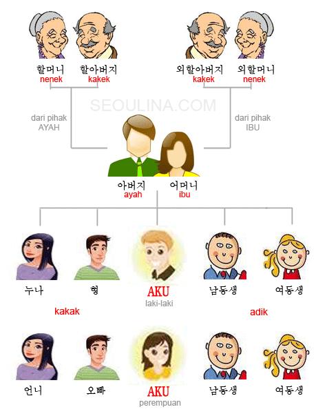 Kosakata Hubungan Keluarga Bahasa Korea Bahasa Korea Kosakata Bahasa