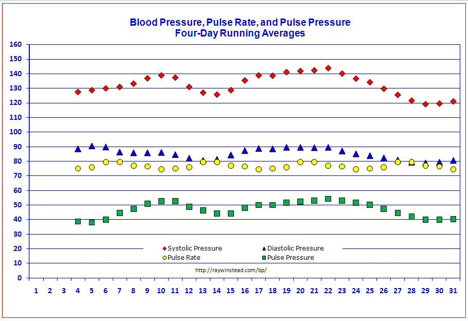 high blood pressure ideas for the house pinterest blood