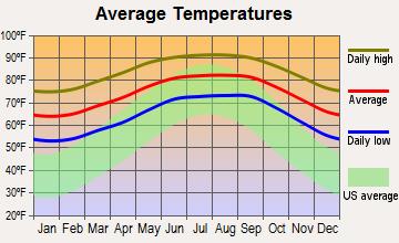 Bonita Springs Florida Average Temperatures