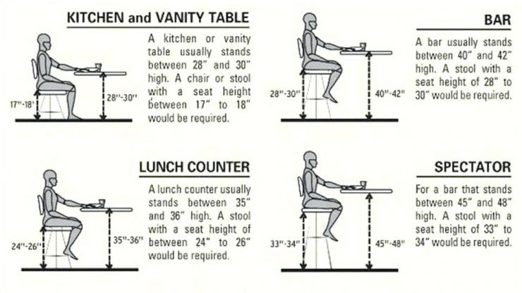 Image Result For Footrest Height Stool Bar Height Stools Bar Height Table Bar Stool Buying Guide