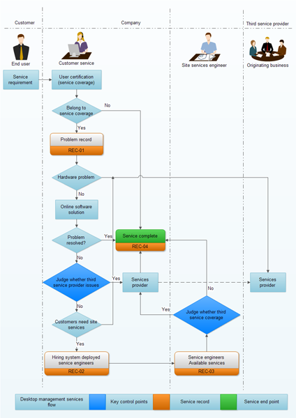 Workflow Diagram Software And Modeling Tools Workflow Diagram