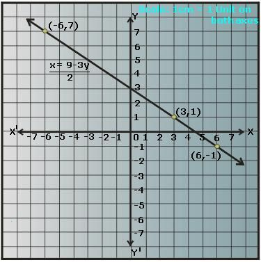 Graphing Linear Equations In Two Variable Math Tutorvista Com Graphing Linear Equations Linear Equations Equations